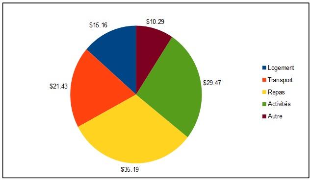 Bilan Budget Bolivie