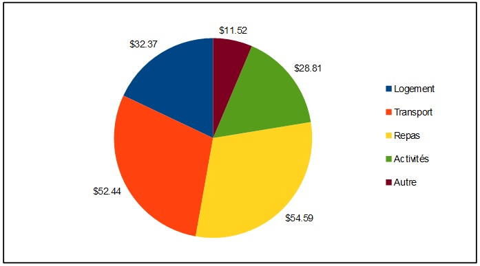 Bilan Budget Argentine